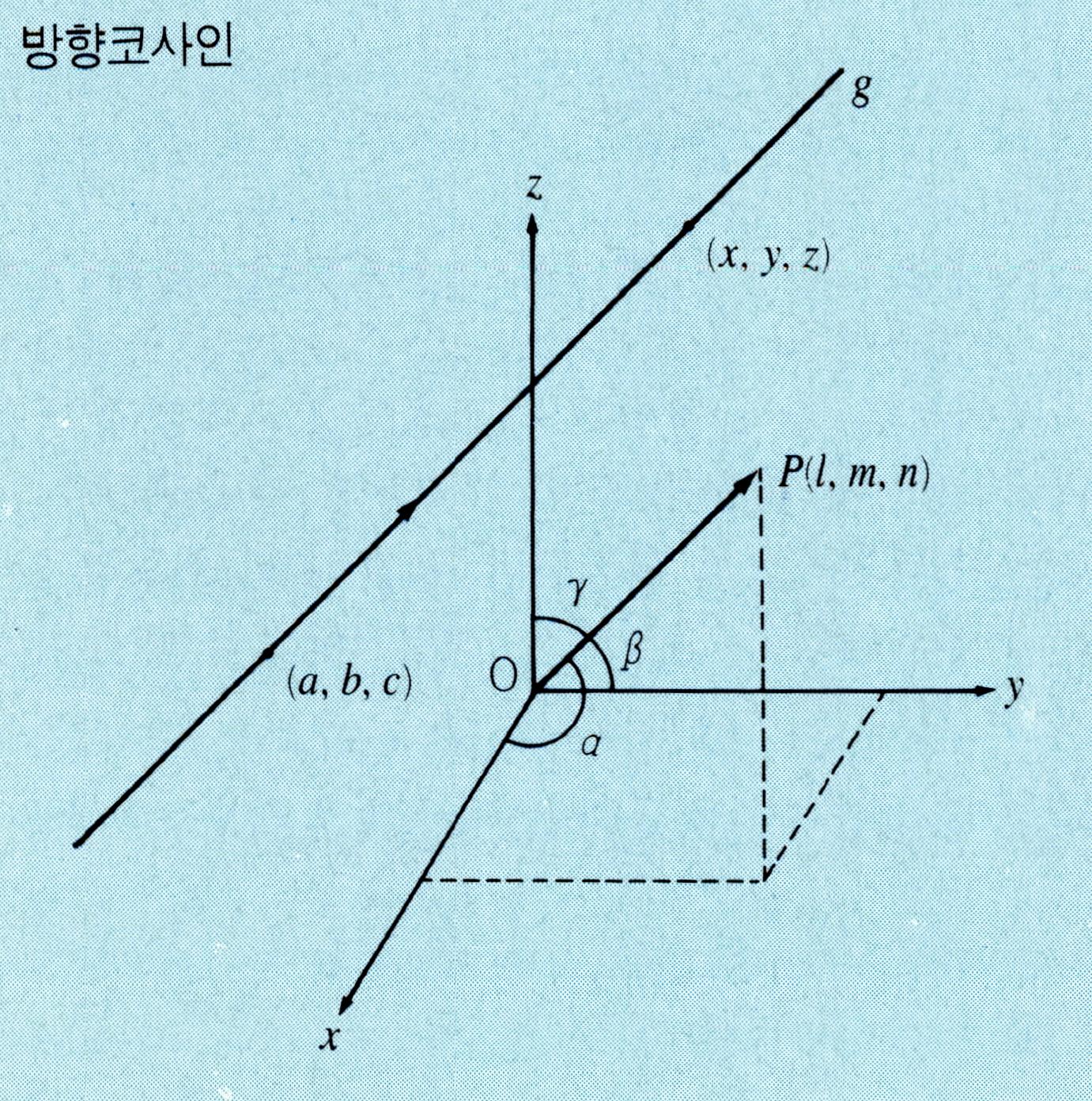 방향코사인(direction cosine)