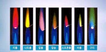 [고등화학] 불꽃 반응을 통한 성분 원소 확인_금속 원소의 불꽃 색