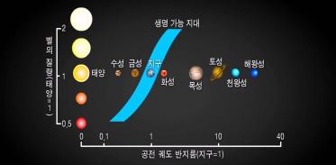 [고등지구과학] 지구에서 생물이 존재할 수 있는 이유_물이 액체 상태로 존재하는 생명가능지대에 대해 더 알아봅시다.
