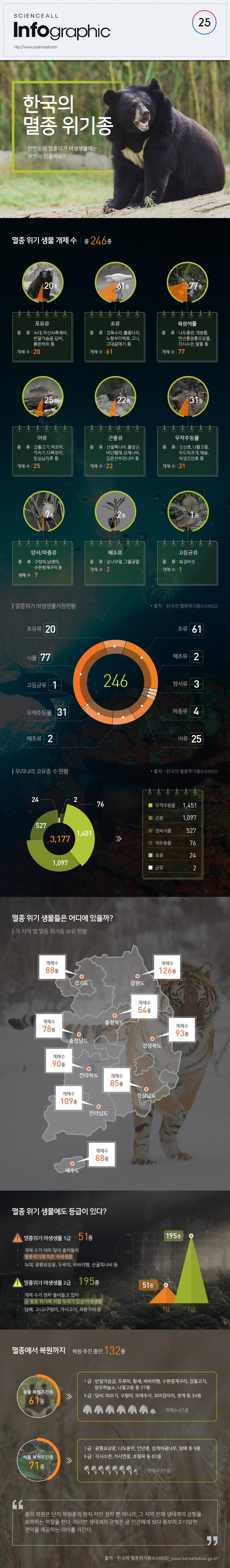 한국의멸종위기종v1