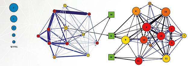 네트워크분석_img3