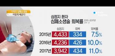 [사이언스TV] 심폐소생술로 살아난 사람 갈수록 증가