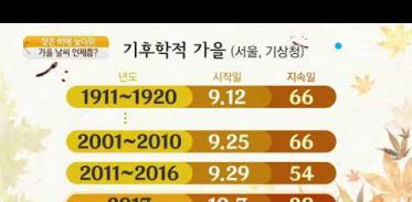 [사이언스TV] 잦은 비에 늦더위, 본격 가을은 언제부터?