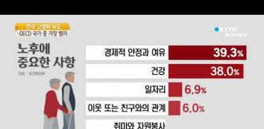 [사이언스TV] 한국 고령화 속도 OECD 최고