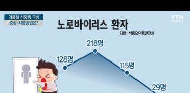 [사이언스TV] 겨울철 식중독 노로바이러스