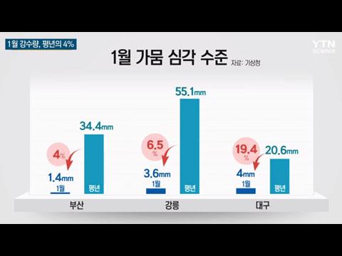 [사이언스TV] 영동 이어 영남도 건조경보 1월 강수 평년의 4%