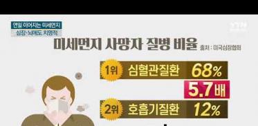 [사이언스TV] 최악의 미세먼지 심장·뇌에도 치명적