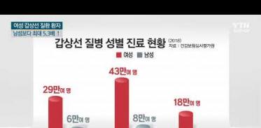 [사이언스TV] 여성, 남성보다 갑상선 질환 최대 5.3배 많다