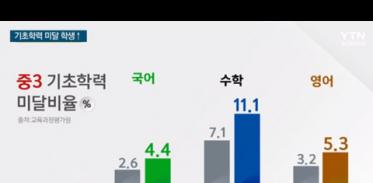 [사이언스TV] 기초학력 미달 학생 증가 수학 10% 넘어