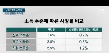 [사이언스TV] 심혈관질환, 소득 높으면 생존율↑
