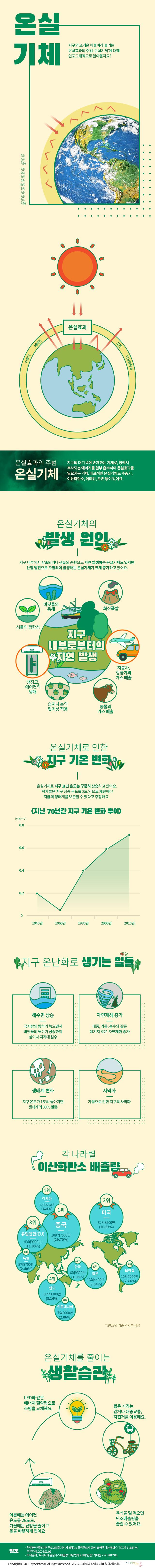 infographic_55호_온실기체-web(190722)