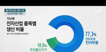 [사이언스TV] 韓 전자산업 생산, 日 제치고 세계 3위, 반도체 편중 극복 과제