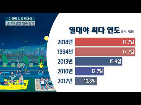 [사이언스TV] 잠 못 이루는 밤, '열대야' 집중탐구