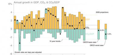 [사이언즈타임즈] 코로나19로 기후 변화 멈출까?