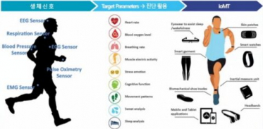 [사이언즈타임즈] 의료기기, IoT 날개 달고 무한 진화 중